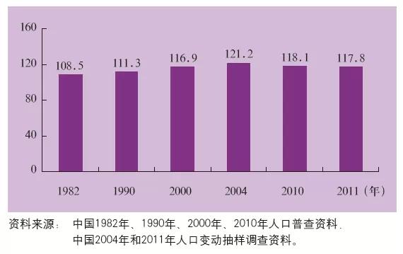 出生人口性别比_中国人口性别比下降