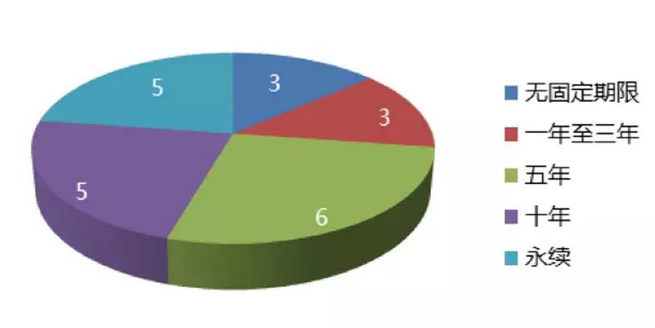 慈善信托存续期限分析 另外,从截至2016年12月31日用于慈善信托的金额可以看出,有一半以上的慈善信托支出金额超过30%。慈善信托以其设立的灵活性广受青睐,但其慈善初衷不变,慈善支出高效、安全。 5. 备案地以东部和西部居多 从备案地来看,2016年全国共有12个省(直辖市)开展了慈善信托备案工作。按照备案的慈善数量来排序,北京市备案6单,陕西省备案3单,上海市、广东省、浙江省分别备案2单,其余的江苏、福建、江西、四川、贵州、甘肃、安徽等地各备案1单。按照东、中、西部区域划分,备案数量分别为14单、2