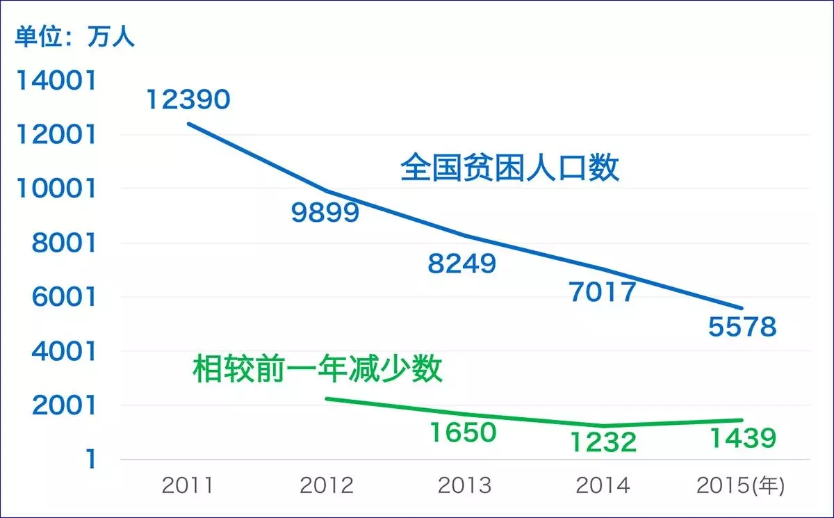 全国人口分布图_2011 全国人口